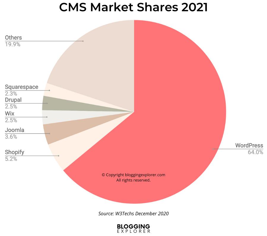 WordPress CMS market share in 2021