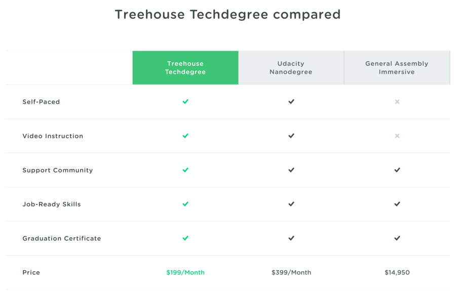 Treehouse Techdegree compared - How much does it cost