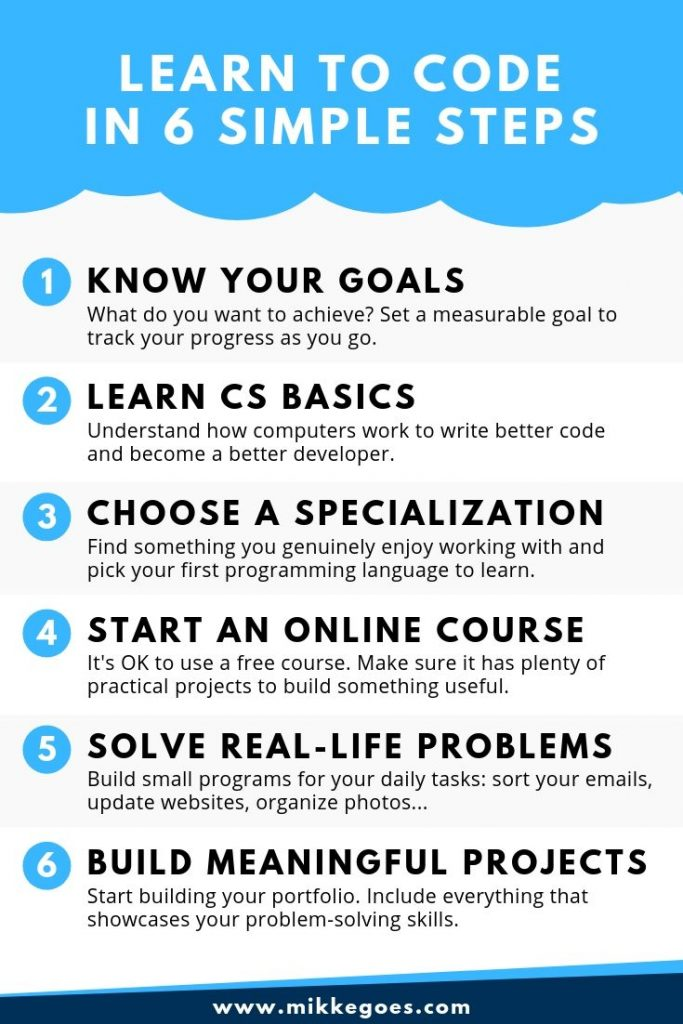 How to start learning coding for beginners - Learn web development and programming the right way