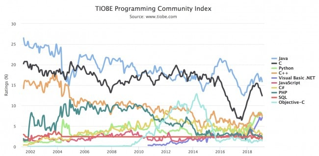 TIOBE Index February 2019 - The most popular programming languages and their trends