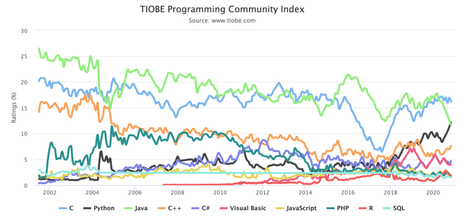 TIOBE Index November 2020 - The most popular programming languages and their trends