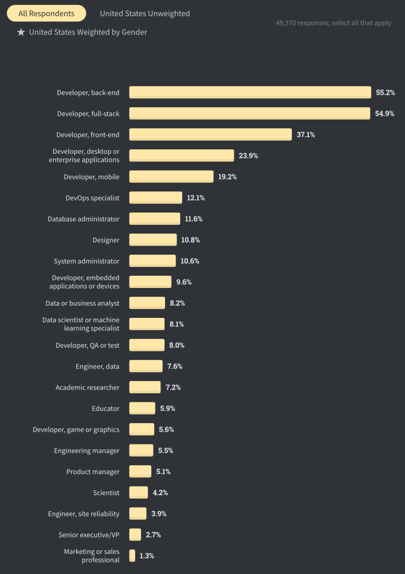 The most common developer specializations by developer type - Stack Overflow Survey 2020