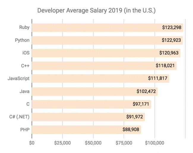 What programming language to learn? Developer Average Salary in the US 2019