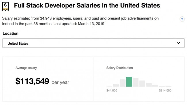 Average full stack developer salaries in the US in 2019
