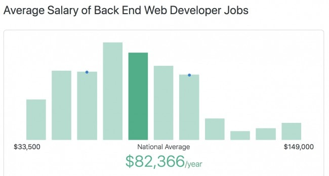 Average salary of back end web developer jobs in the US 2019