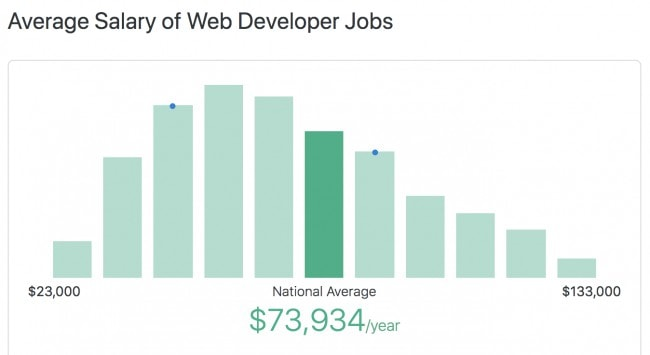 Average salary of web developer jobs in the US - National average March 2019