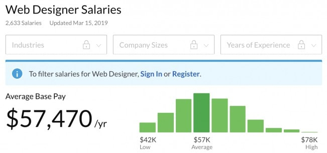 Average web designer salary in the US in 2019