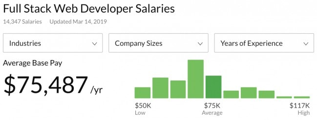 Full stack web developer salary in 2019 in the US