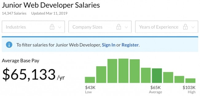 How much do web developers make? Junior Web Developer salaries in 2019 in the US