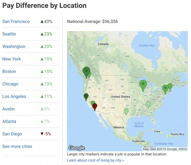 How much web developers make in 2019 in the US - The difference in salaries according to location