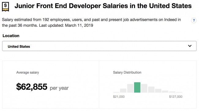 Junior front end developer salary in the US 2019