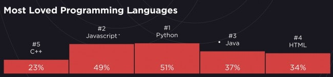 The best languages and tools for web development - Most loved programming languages in 2019