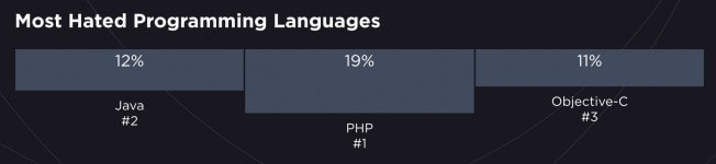 The best programming languages for beginners and web development - Most hated programming languages 2019