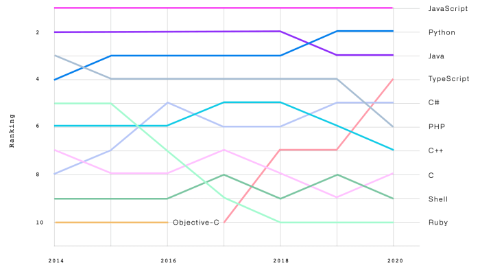 The most popular programming languages on GitHub