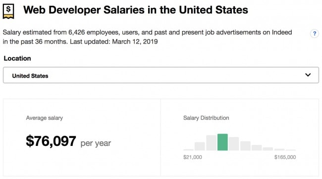 Web Developer salaries in the US in 2019 - How much web developers make on average