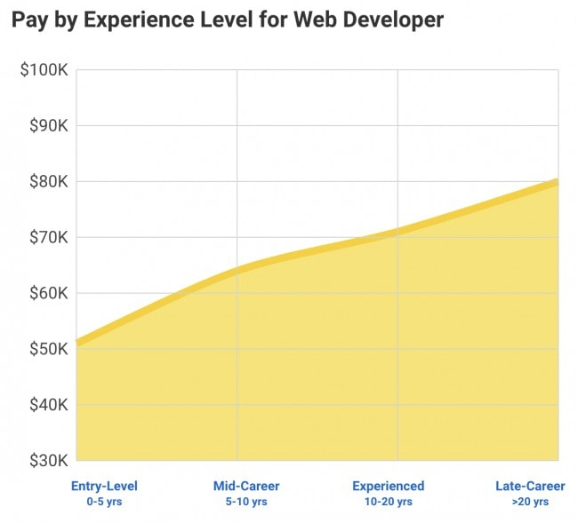 Web Developer salary levels in the US - Level of experience and web developer salary