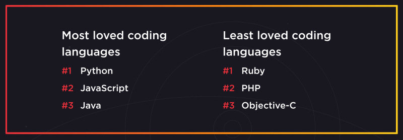 Most loved and least loved coding languages in 2020