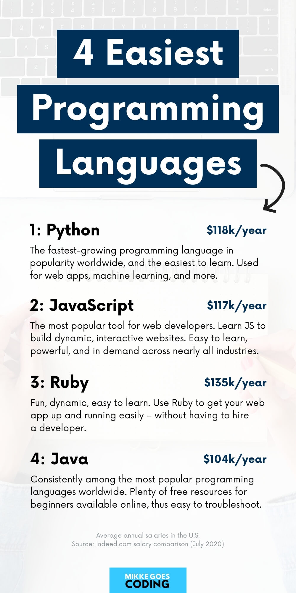 The easiest programming languages to learn for beginners - Start learning to code online for free