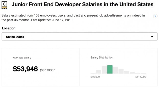 Junior Front End Developer Salaries in the US 2019