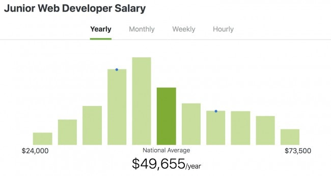 Junior Web Developer Salaries in 2019 - ZipRecruiter