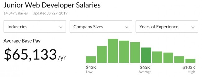 Junior Web Developer Salary in the US in 2019