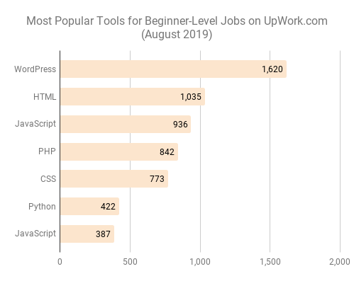 Most Popular Tools for Beginner-Level Jobs on UpWork.com (August 2019)