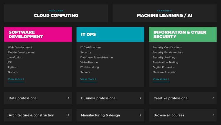 Pluralsight course library and topics