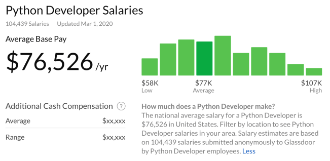 Python developer salaries in the US - March 2020
