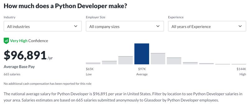 Python developer salaries in the US - September 2021