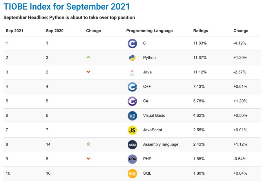 TIOBE Index September 2021