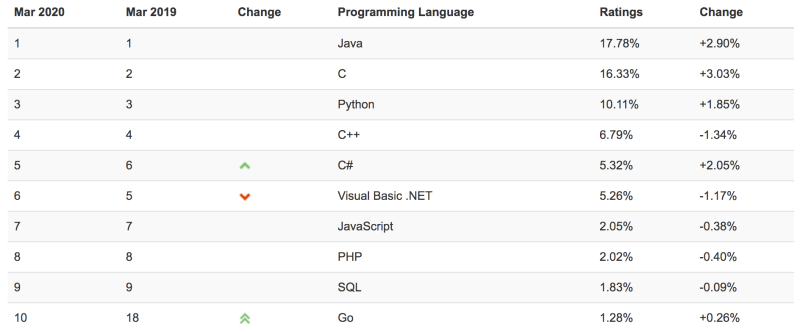TIOBE Index most popular programming languages March 2020