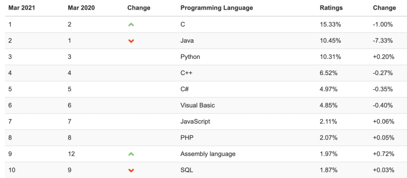 The most popular programming languages worldwide – TIOBE Index March 2021