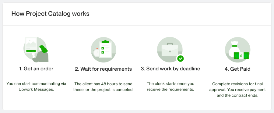How Upwork project catalog works